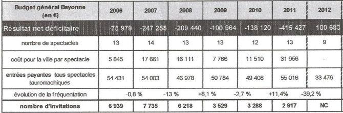 bayonne-2006-2012-b