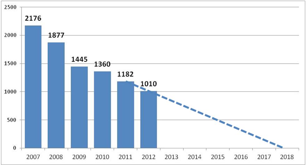 2013-03-01-graphiquecorrida