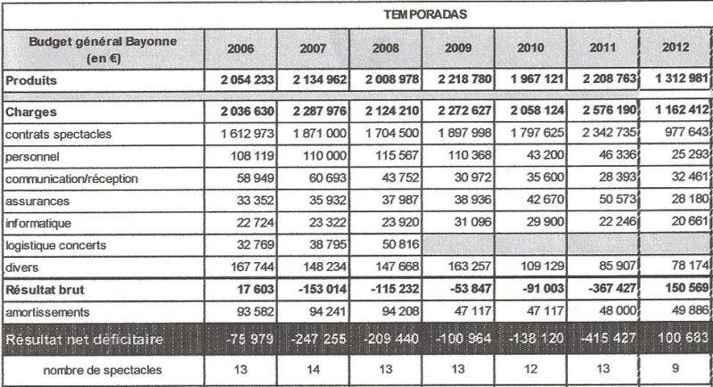 bayonne-2006-2012-c