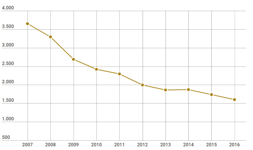 Nombre de corridas en Espagne (2007-2016)
